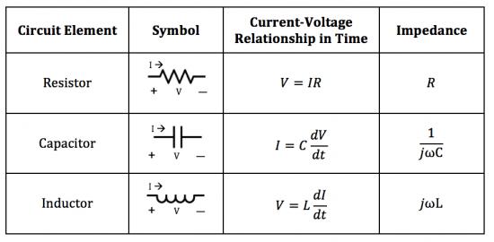 Impedance Analysis - Course Wiki
