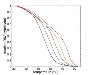 Example Melting Curve.jpg